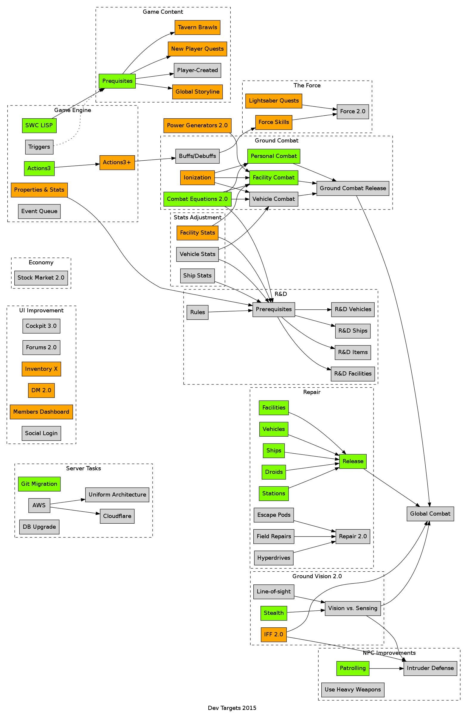 Dev Targets 2015 Q2 Flowchart